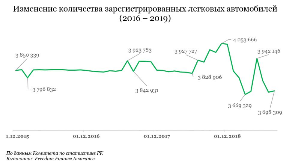 По данным Комитета по статистике РК Выполнили: Freedom Finance Insurance
